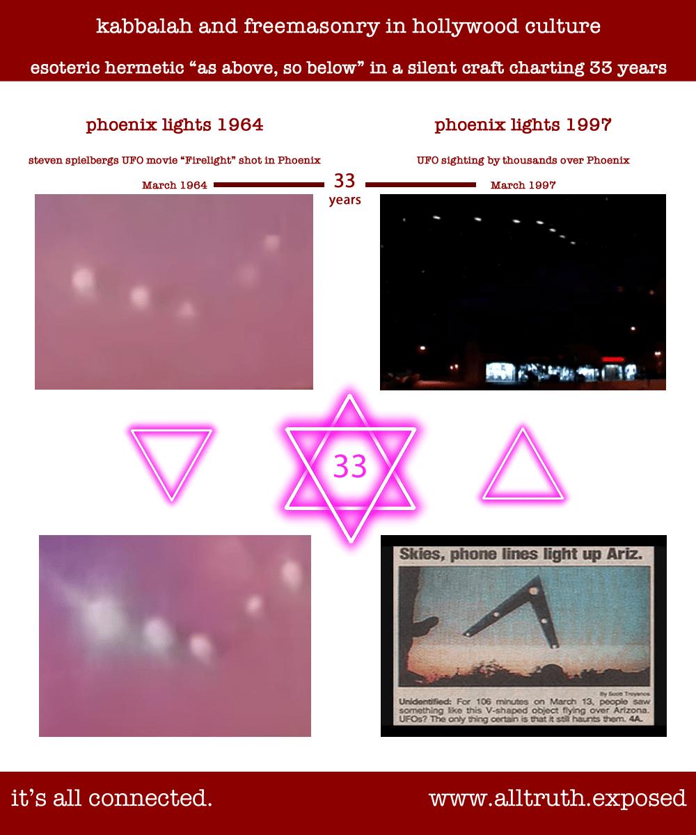 Phoenix Lights Debunked Kabballa Hoax Steven Spielberg