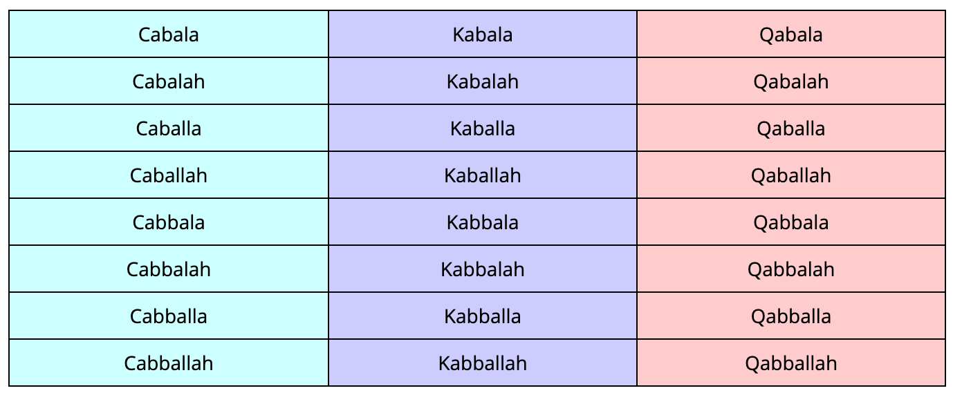 The many spellings of cabballa kabbalah